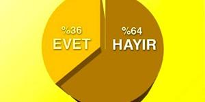 Türkiye'nin % 64'ü Nükleere Hayır Diyor
